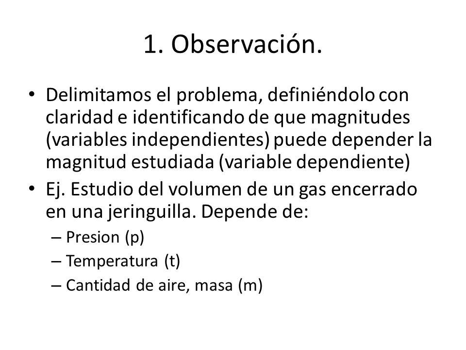 1. Observación. Delimitamos el problema, definiéndolo con claridad e identificando de que magnitudes (variables independientes) puede depender la magn