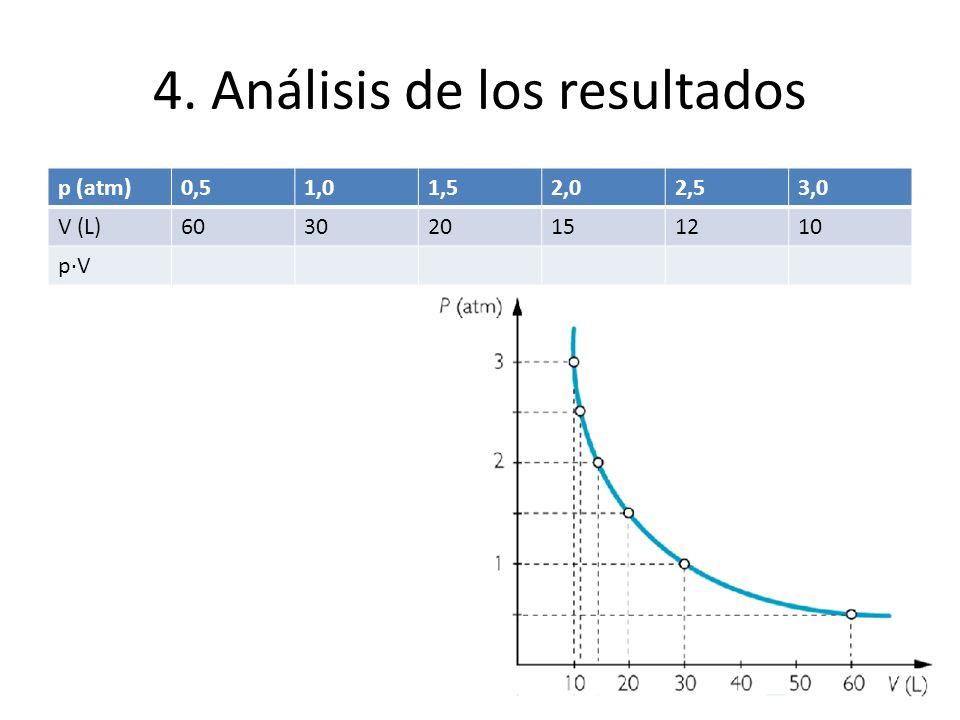 4. Análisis de los resultados p (atm)0,51,01,52,02,53,0 V (L)603020151210 p·V