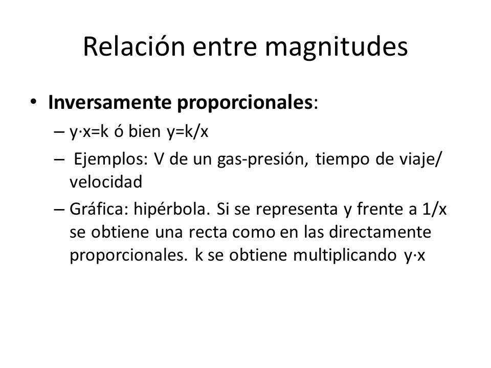 Relación entre magnitudes Inversamente proporcionales: – y·x=k ó bien y=k/x – Ejemplos: V de un gas-presión, tiempo de viaje/ velocidad – Gráfica: hip