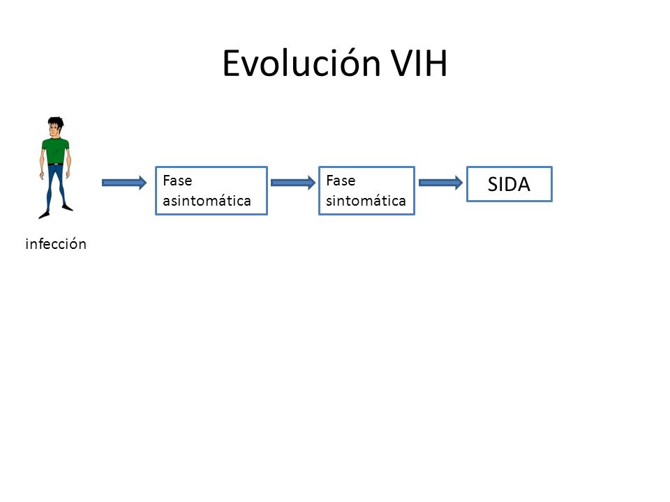 Evolución VIH infección Fase asintomática Fase sintomática SIDA
