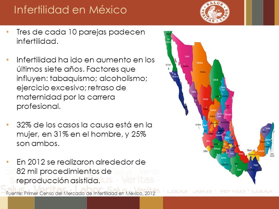 Infertilidad en México Tres de cada 10 parejas padecen infertilidad. Infertilidad ha ido en aumento en los últimos siete años. Factores que influyen:
