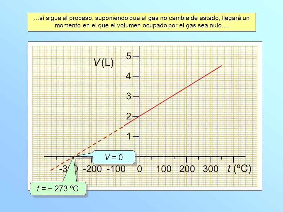 …sin embargo, es imposible concebir que el volumen ocupado por el gas sea cero, o incluso que el volumen pudiese ser negativo… El valor de la temperatura a la que el volumen tomaría el valor cero es… …a este valor se le llama cero absoluto.