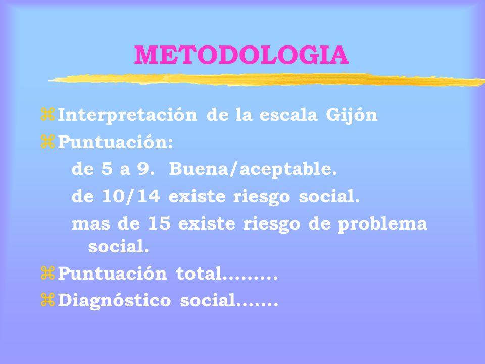 METODOLOGIA z Interpretación de la escala Gijón z Puntuación: de 5 a 9.