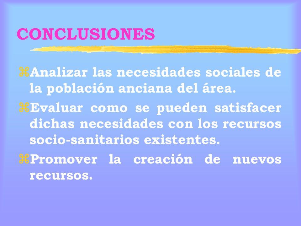 CONCLUSIONES z Analizar las necesidades sociales de la población anciana del área.