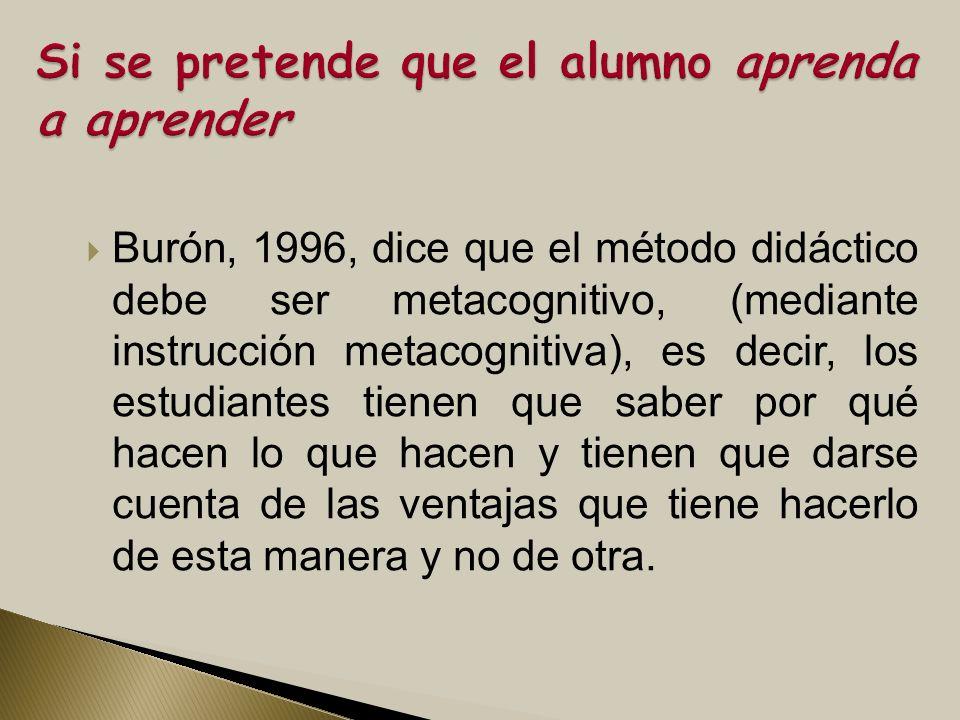 Burón, 1996, dice que el método didáctico debe ser metacognitivo, (mediante instrucción metacognitiva), es decir, los estudiantes tienen que saber por