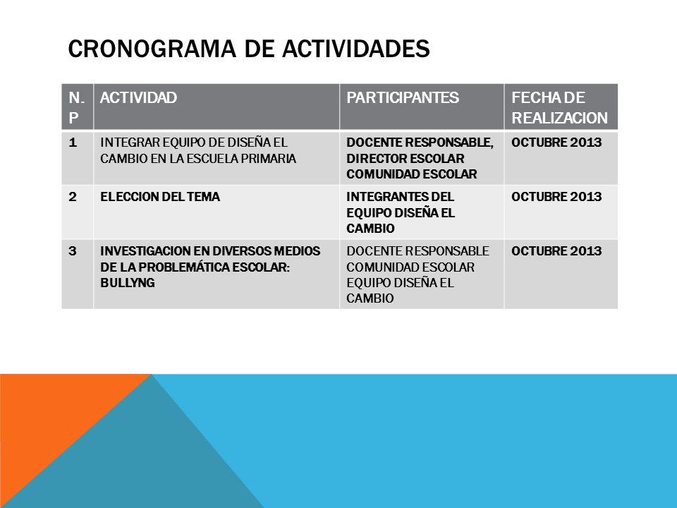 CRONOGRAMA DE ACTIVIDADES N. P ACTIVIDADPARTICIPANTESFECHA DE REALIZACION 1INTEGRAR EQUIPO DE DISEÑA EL CAMBIO EN LA ESCUELA PRIMARIA DOCENTE RESPONSA