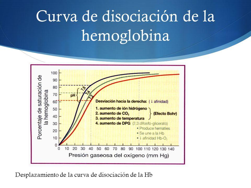Curva de disociación de la hemoglobina Desplazamiento de la curva de disociación de la Hb