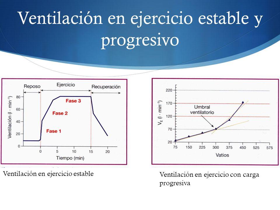 Patrón respiratorio Mecanismos que afectan el punto de inflexión de la ventilación pulmonar durante el ejercicio progresivo