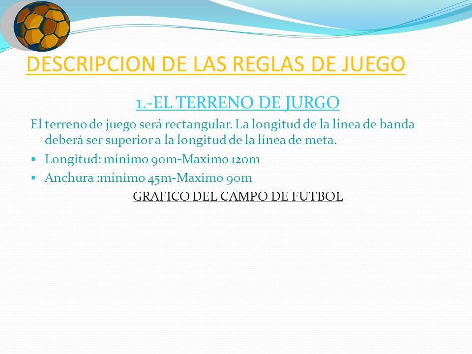 DESCRIPCION DE LAS REGLAS DE JUEGO 1.-EL TERRENO DE JURGO El terreno de juego será rectangular. La longitud de la línea de banda deberá ser superior a