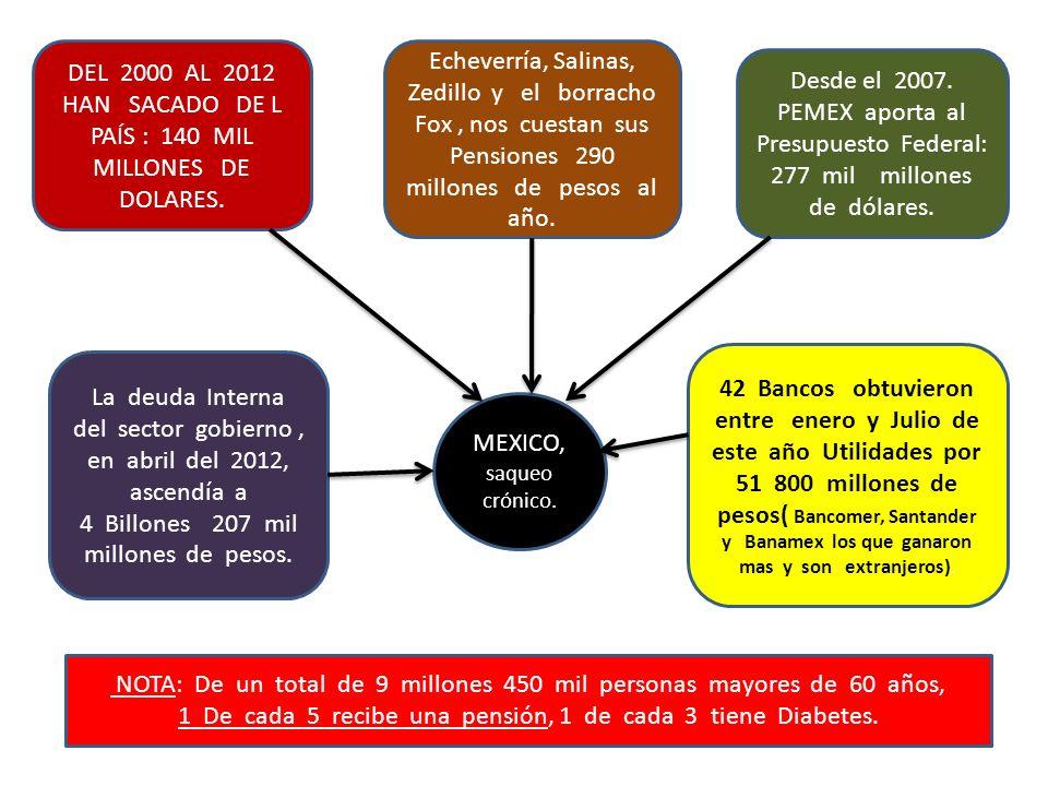 MEXICO, saqueo crónico. DEL 2000 AL 2012 HAN SACADO DE L PAÍS : 140 MIL MILLONES DE DOLARES. Echeverría, Salinas, Zedillo y el borracho Fox, nos cuest