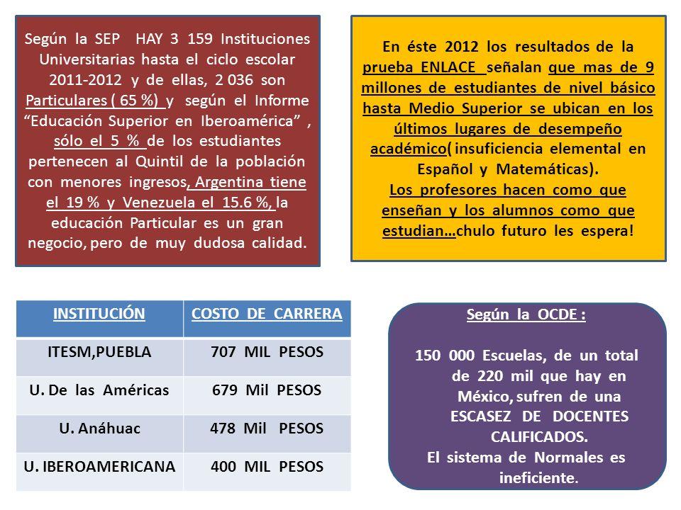 Según la SEP HAY 3 159 Instituciones Universitarias hasta el ciclo escolar 2011-2012 y de ellas, 2 036 son Particulares ( 65 %) y según el Informe Edu