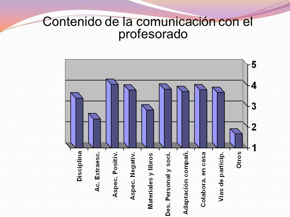 Utilización de recursos para la comunicación y la consideración que se hace de su utilidad