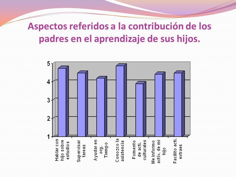 Grado de contribución de los padres al aprendizaje Grado de contribución de los padres al aprendizaje de los hijos Media4,48 Desviación típica,505 4,4