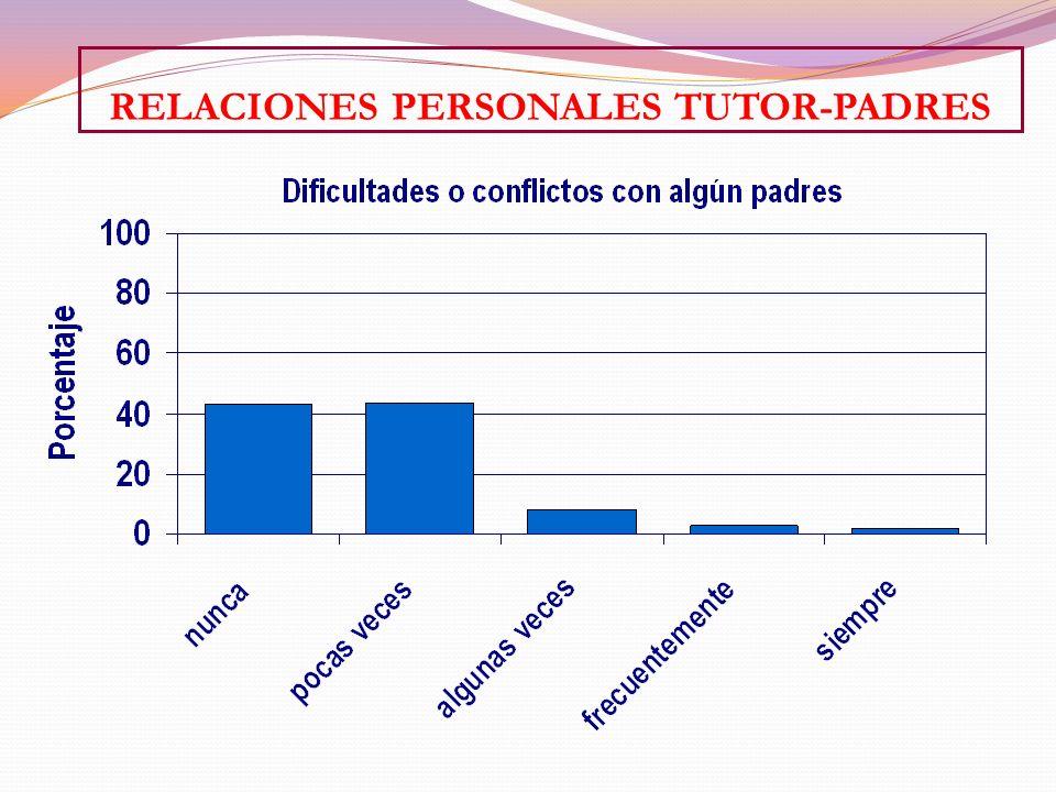 RELACIONES PERSONALES TUTOR-PADRES