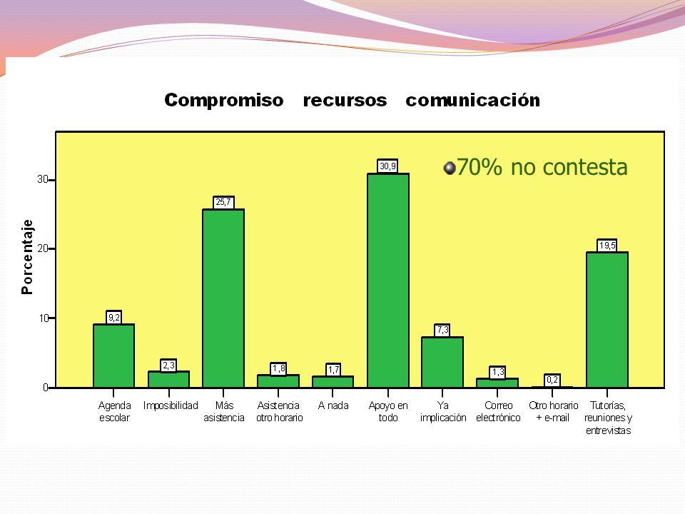 DIMENSIÓN 7 CUESTIONARIO PADRES COMPROMISOS PARA MEJORAR