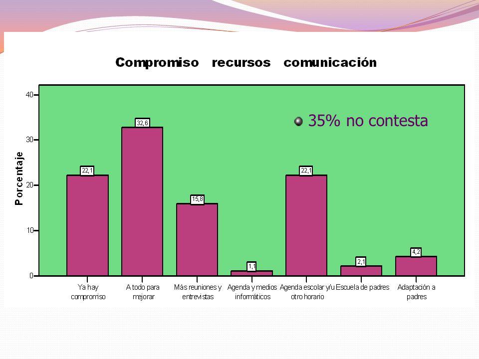 DIMENSIÓN 6 CUESTIONARIO PROFESORES COMPROMISOS PARA MEJORAR