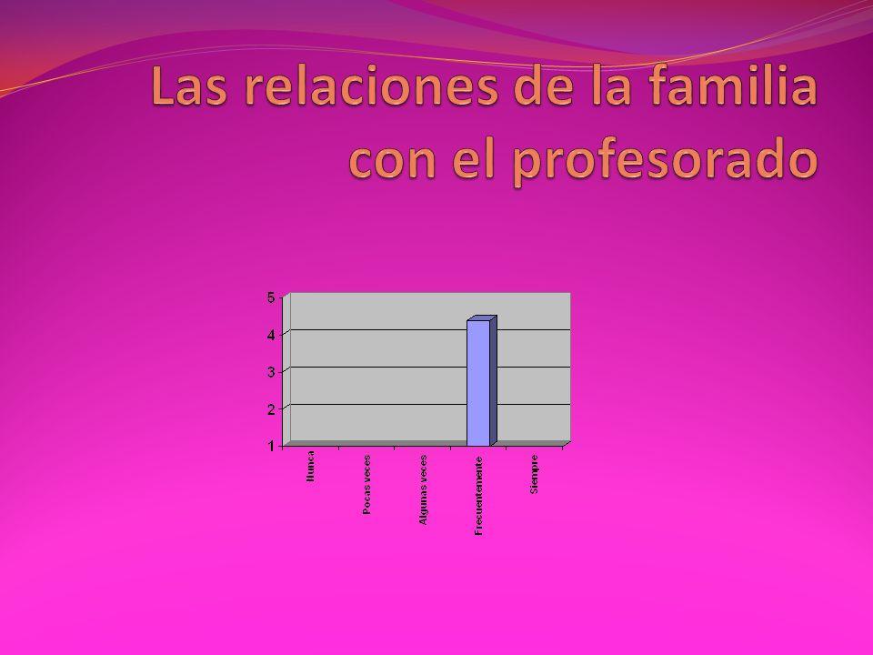 Grado en el que las relaciones son positivas con el profesorado Media4,13 Desviación típica,5538 Valoración global (media) de los padres respecto a sus relaciones con el profesorado 4,13