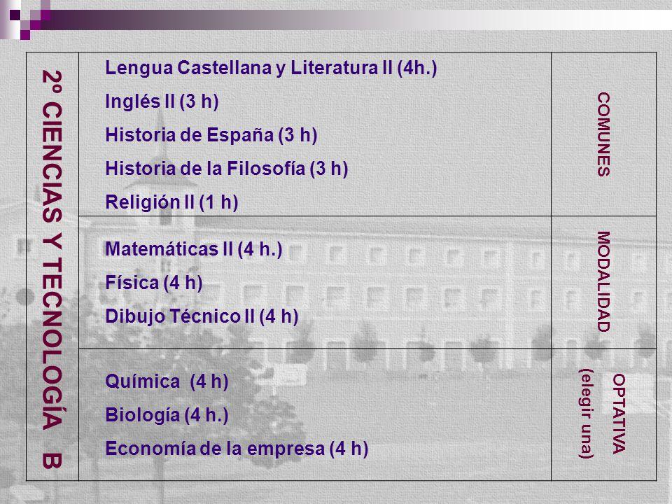 2º CIENCIAS Y TECNOLOGÍA B Lengua Castellana y Literatura II (4h.) Inglés II (3 h) Historia de España (3 h) Historia de la Filosofía (3 h) Religión II (1 h) COMUNES Matemáticas II (4 h.) Física (4 h) Dibujo Técnico II (4 h) MODALIDAD Química (4 h) Biología (4 h.) Economía de la empresa (4 h) OPTATIVA (elegir una)