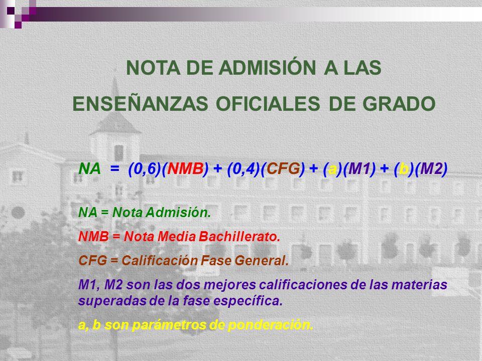NOTA DE ADMISIÓN A LAS ENSEÑANZAS OFICIALES DE GRADO NA = (0,6)(NMB) + (0,4)(CFG) + (a)(M1) + (b)(M2) NA = Nota Admisión. NMB = Nota Media Bachillerat