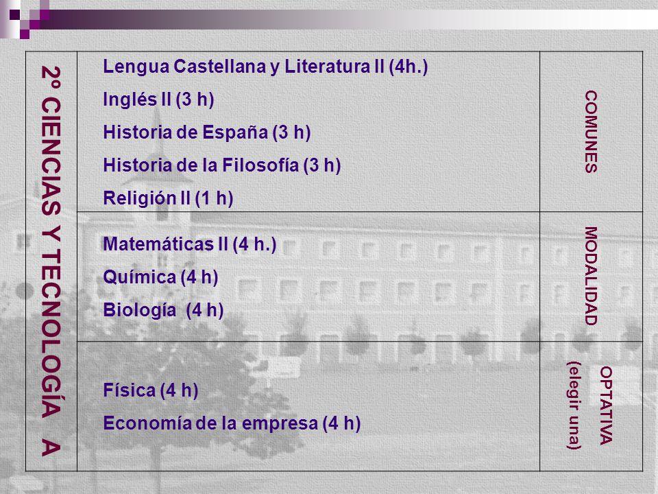 2º CIENCIAS Y TECNOLOGÍA A Lengua Castellana y Literatura II (4h.) Inglés II (3 h) Historia de España (3 h) Historia de la Filosofía (3 h) Religión II (1 h) COMUNES Matemáticas II (4 h.) Química (4 h) Biología (4 h) MODALIDAD Física (4 h) Economía de la empresa (4 h) OPTATIVA (elegir una)