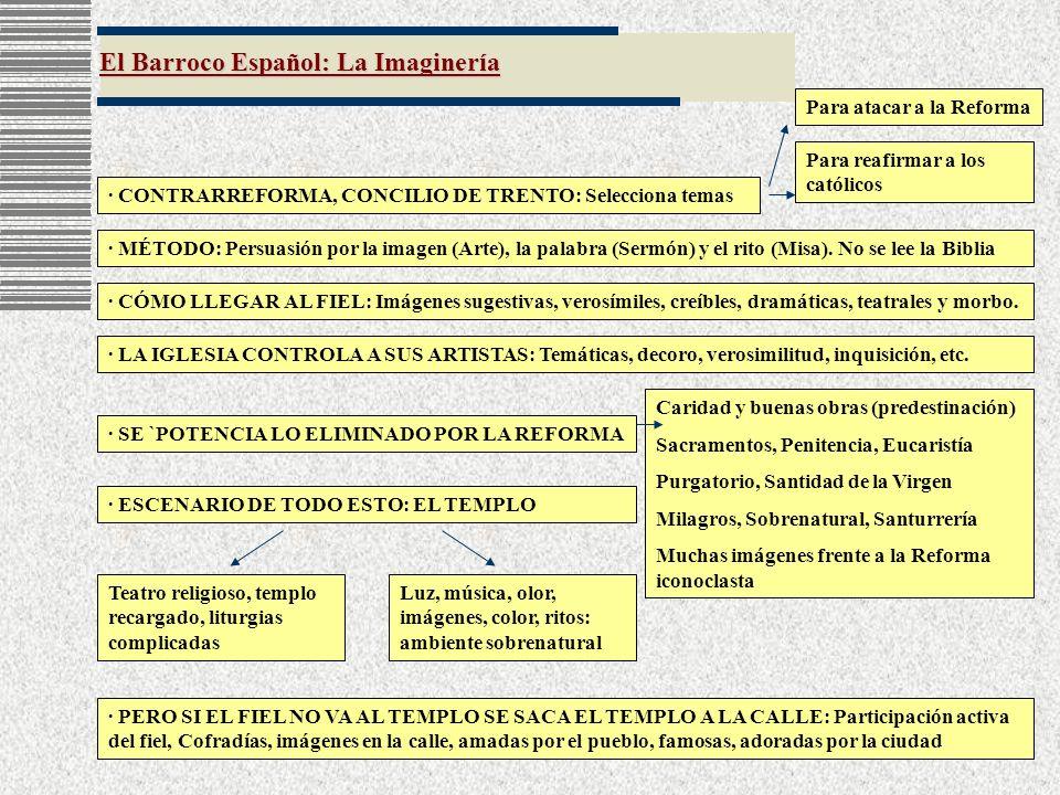 El Barroco Español: La Imaginería · CONTRARREFORMA, CONCILIO DE TRENTO: Selecciona temas Para atacar a la Reforma Para reafirmar a los católicos · MÉT