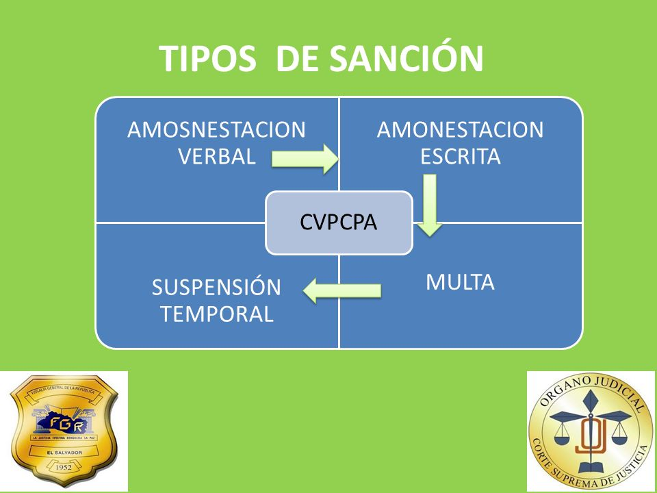 TIPOS DE SANCIÓN AMOSNESTACION VERBAL AMONESTACION ESCRITA SUSPENSIÓN TEMPORAL MULTA CVPCPA