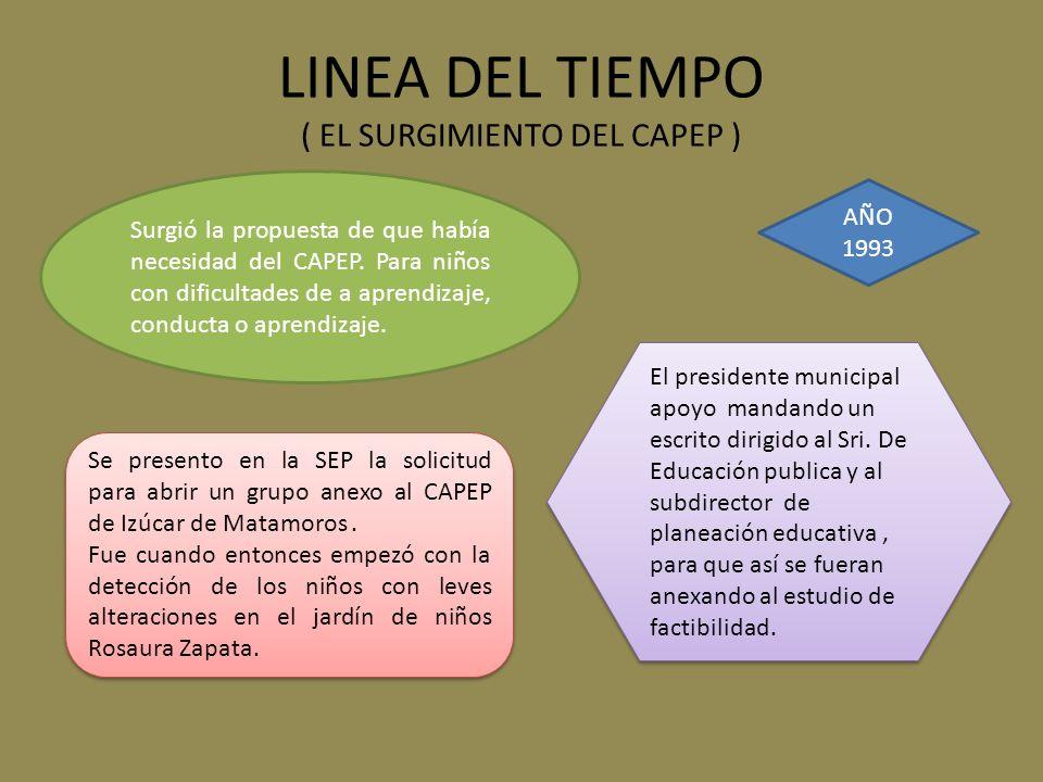 LINEA DEL TIEMPO ( EL SURGIMIENTO DEL CAPEP ) AÑO 1993 Surgió la propuesta de que había necesidad del CAPEP. Para niños con dificultades de a aprendiz