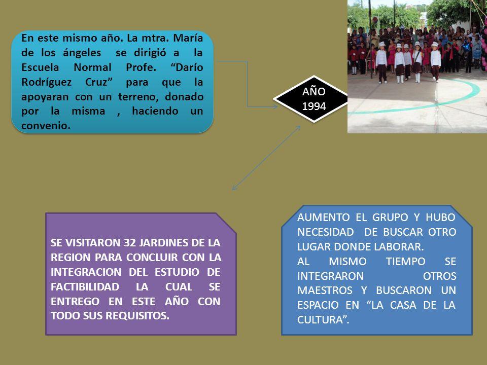 En este mismo año. La mtra. María de los ángeles se dirigió a la Escuela Normal Profe. Darío Rodríguez Cruz para que la apoyaran con un terreno, donad