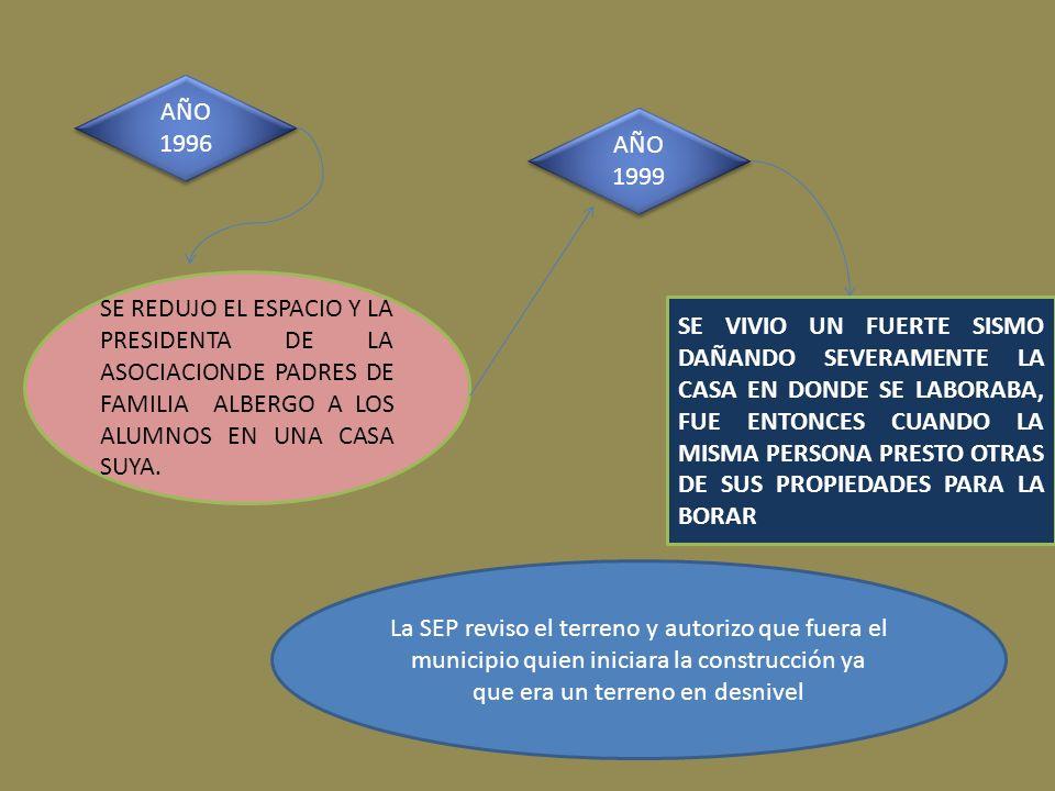 AÑO 1996 SE REDUJO EL ESPACIO Y LA PRESIDENTA DE LA ASOCIACIONDE PADRES DE FAMILIA ALBERGO A LOS ALUMNOS EN UNA CASA SUYA. AÑO 1999 SE VIVIO UN FUERTE