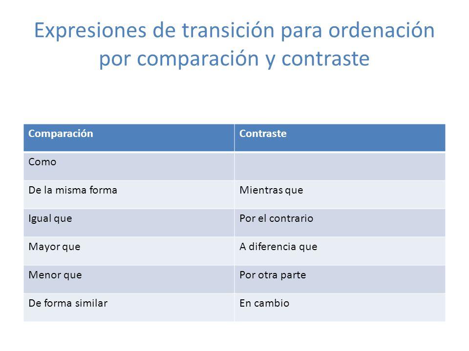Expresiones de transición para ordenación por comparación y contraste ComparaciónContraste Como De la misma formaMientras que Igual quePor el contrari