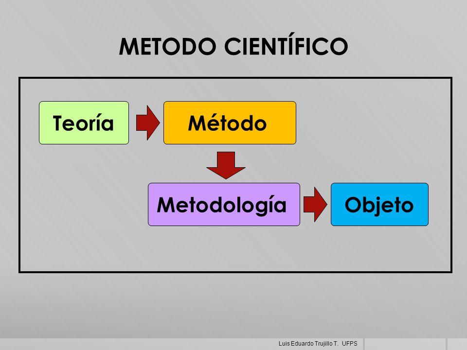 METODO CIENTÍFICO MétodoTeoría ObjetoMetodología Luis Eduardo Trujillo T. UFPS
