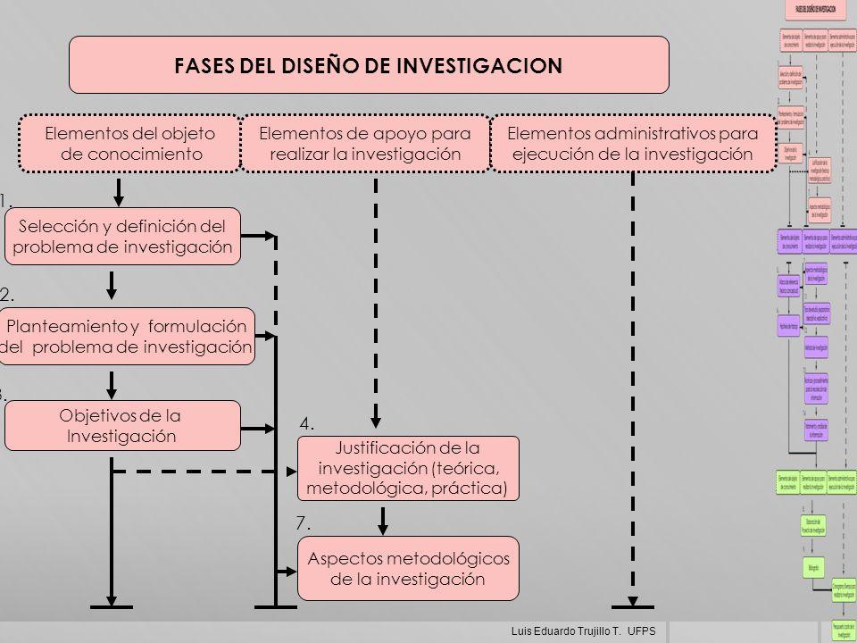 Elementos del objeto de conocimiento Elementos de apoyo para realizar la investigación Elementos administrativos para ejecución de la investigación FA
