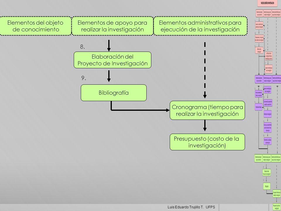 Elementos del objeto de conocimiento Elementos de apoyo para realizar la investigación Elementos administrativos para ejecución de la investigación El