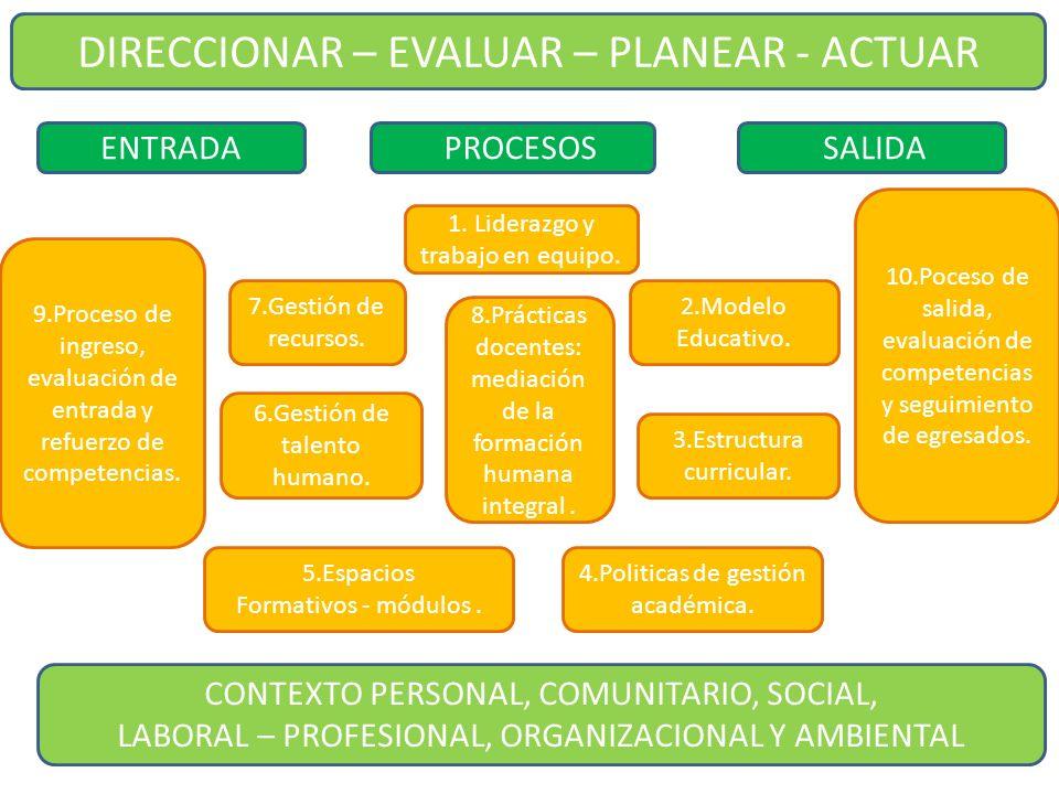 DIRECCIONAR – EVALUAR – PLANEAR - ACTUAR ENTRADA PROCESOS SALIDA 1. Liderazgo y trabajo en equipo. 2.Modelo Educativo. 3.Estructura curricular. 4.Poli