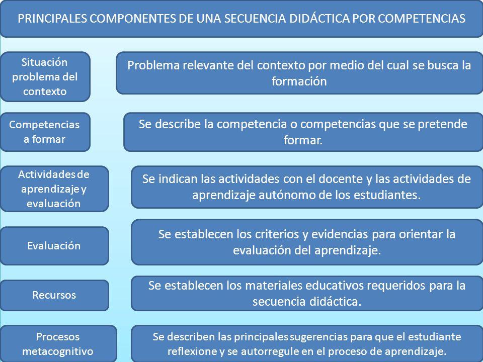 PRINCIPALES COMPONENTES DE UNA SECUENCIA DIDÁCTICA POR COMPETENCIAS Situación problema del contexto Problema relevante del contexto por medio del cual
