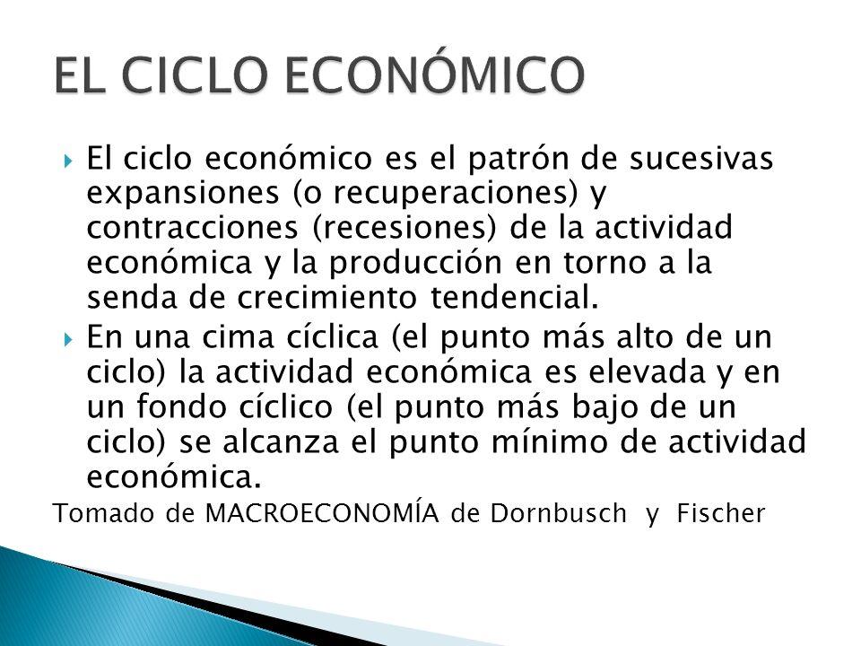 El ciclo económico es el patrón de sucesivas expansiones (o recuperaciones) y contracciones (recesiones) de la actividad económica y la producción en