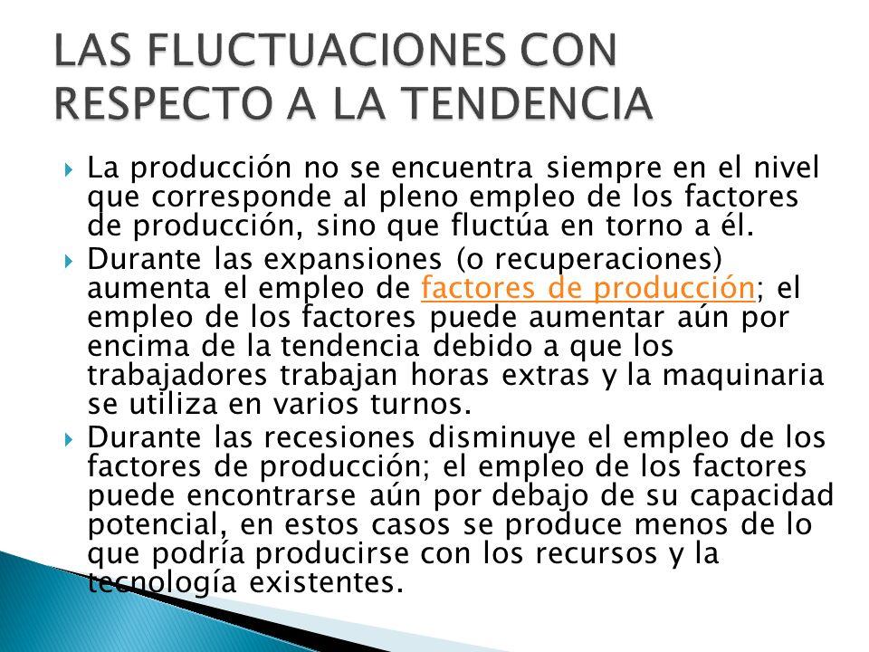 La producción no se encuentra siempre en el nivel que corresponde al pleno empleo de los factores de producción, sino que fluctúa en torno a él. Duran