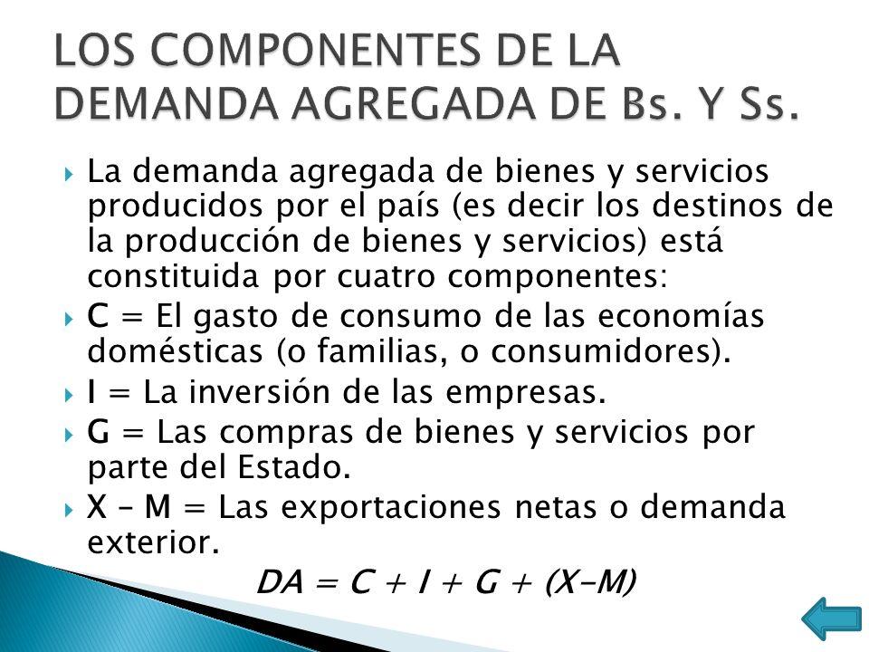 La demanda agregada de bienes y servicios producidos por el país (es decir los destinos de la producción de bienes y servicios) está constituida por c