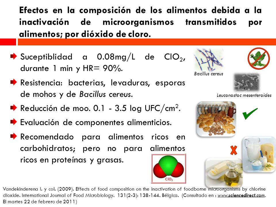 Efectos en la composición de los alimentos debida a la inactivación de microorganismos transmitidos por alimentos; por dióxido de cloro. Suceptiblidad