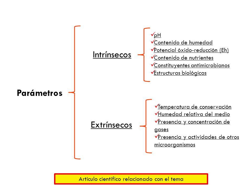 Parámetros Intrínsecos Extrínsecos pH Contenido de humedad Potencial óxido-reducción (Eh) Contenido de nutrientes Constituyentes antimicrobianos Estru