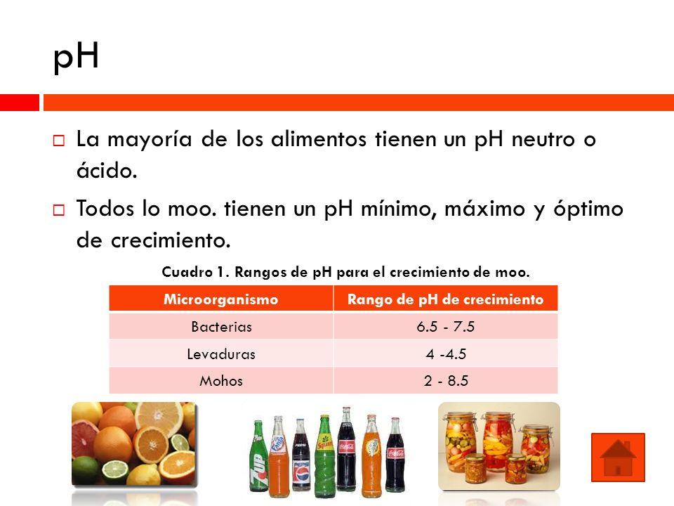 pH La mayoría de los alimentos tienen un pH neutro o ácido. Todos lo moo. tienen un pH mínimo, máximo y óptimo de crecimiento. Cuadro 1. Rangos de pH