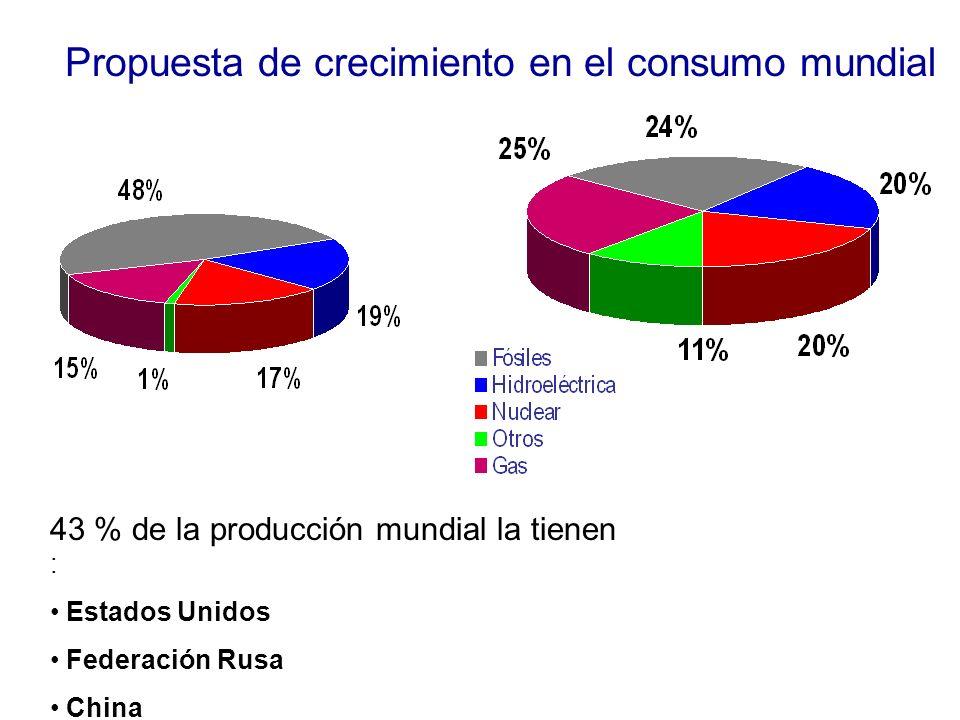 Propuesta de crecimiento en el consumo mundial 43 % de la producción mundial la tienen : Estados Unidos Federación Rusa China