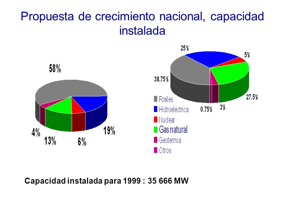 Propuesta de crecimiento nacional, capacidad instalada Capacidad instalada para 1999 : 35 666 MW