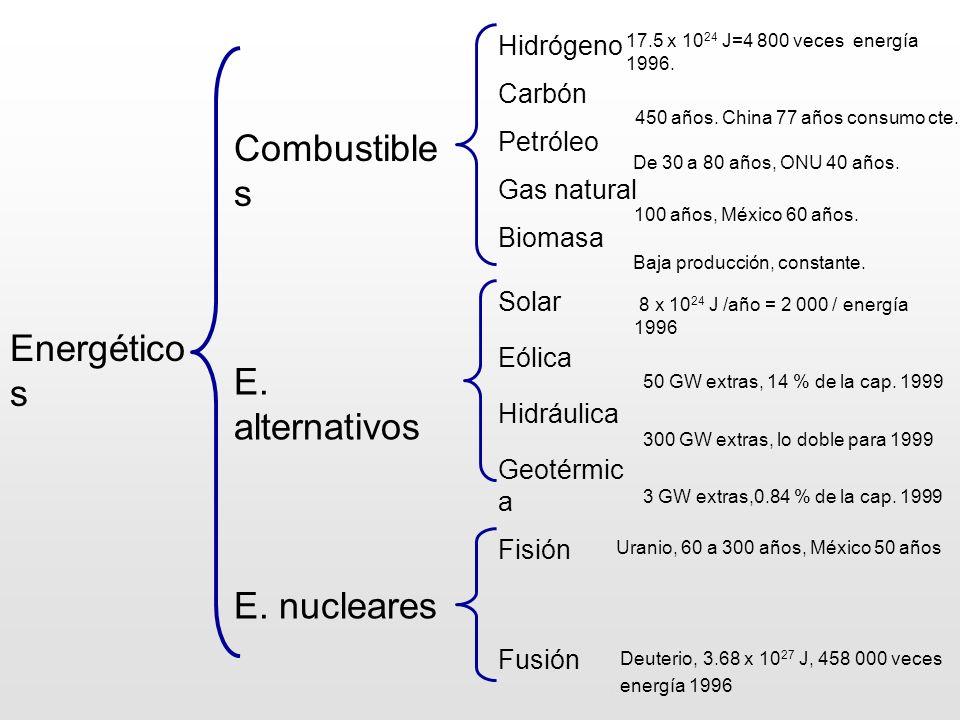 Ingeniería Alternativas renovables Ciclo convencional termoeléctrico Alternativas nucleares Ciclo Rankine Ciclo Combinado Sola r Eólic a Hidráulica Geotérmic a Fisión Fusión Eficiencia = 20 % Eficiencia = 25 % Eficiencia = 40 % Eficiencia = 60 % Fotovoltáico Térmico Aerogeneradore s Torres Eficiencia = 40 % Eficiencia = 80 % Eficiencia = 40 % No existente en un esquema nucleoeléctrico PWR BWR CANDU HTGR LMFBR Biomasa gasificada Eficiencia = 40 %