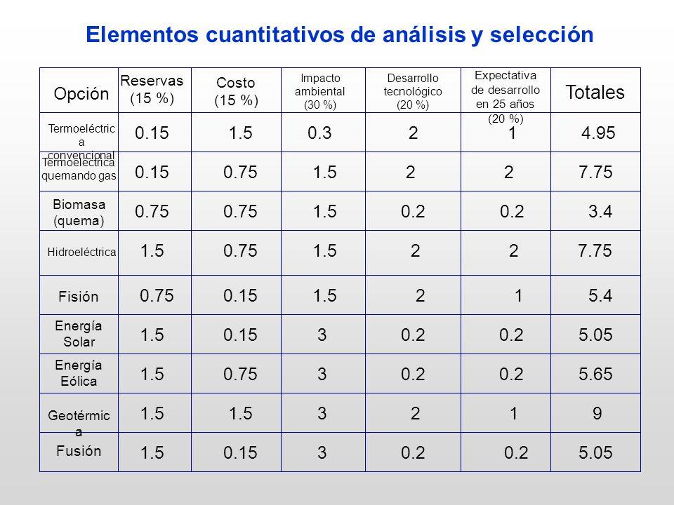 Elementos cuantitativos de análisis y selección Opción Termoeléctric a convencional Termoeléctrica quemando gas Biomasa (quema) Costo (15 %) Impacto ambiental (30 %) Reservas (15 %) Hidroeléctrica Expectativa de desarrollo en 25 años (20 %) Desarrollo tecnológico (20 %) Fisión Energía Solar Energía Eólica Geotérmic a Fusión 0.15 1.5 0.3 2 1 4.95 0.15 0.75 1.5 2 2 7.75 0.75 0.75 1.5 0.2 0.2 3.4 1.5 0.75 1.5 2 2 7.75 0.75 0.15 1.5 2 1 5.4 1.5 0.15 3 0.2 0.2 5.05 1.5 0.75 3 0.2 0.2 5.65 1.5 1.5 3 2 1 9 1.5 0.15 3 0.2 0.2 5.05 Totales