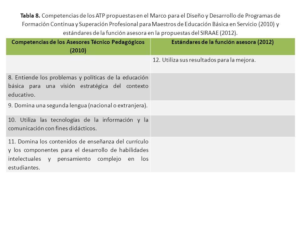 Tabla 8.