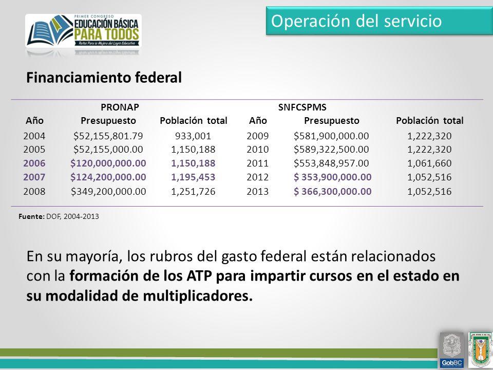 Financiamiento federal En su mayoría, los rubros del gasto federal están relacionados con la formación de los ATP para impartir cursos en el estado en su modalidad de multiplicadores.