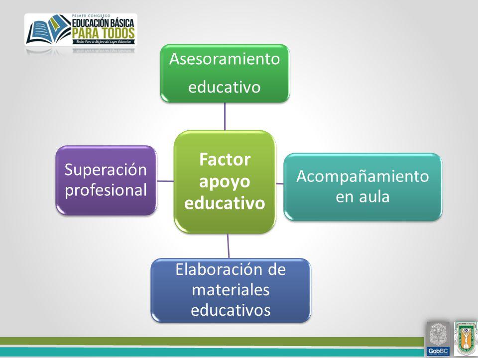 Factor apoyo educativo Asesoramiento educativo Acompañamiento en aula Elaboración de materiales educativos Superación profesional