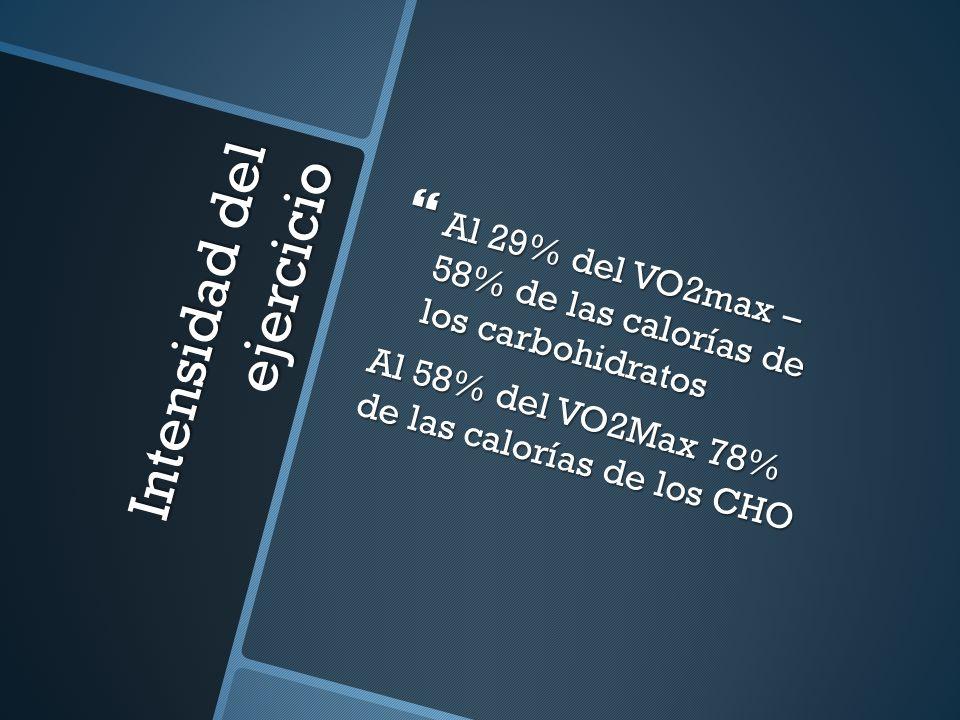 Intensidad del ejercicio Al 29% del VO2max – 58% de las calorías de los carbohidratos Al 29% del VO2max – 58% de las calorías de los carbohidratos Al