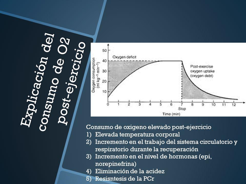Explicación del consumo de O2 post-ejercicio Consumo de oxigeno elevado post-ejercicio 1)Elevada temperatura corporal 2)Incremento en el trabajo del s